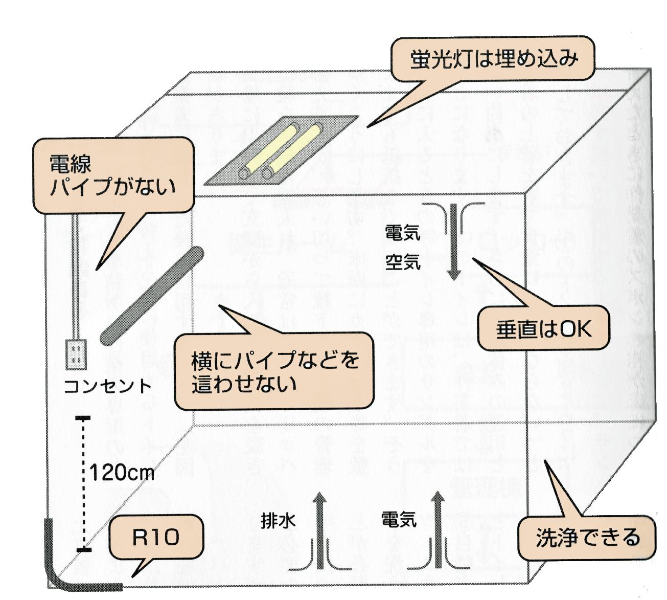 食品工場の床、壁、天井の仕上げ