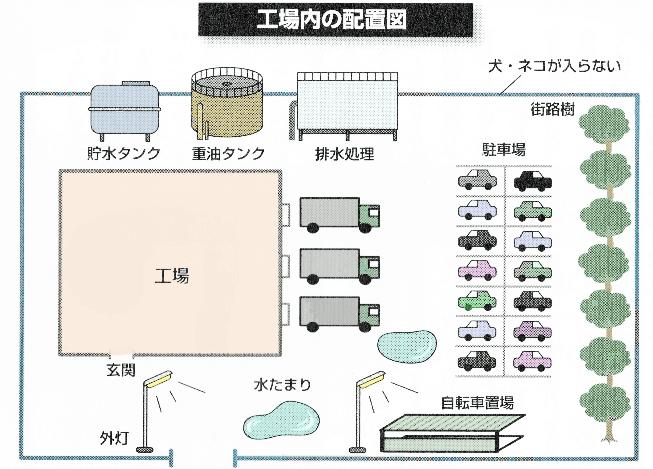 食品工場の配置図