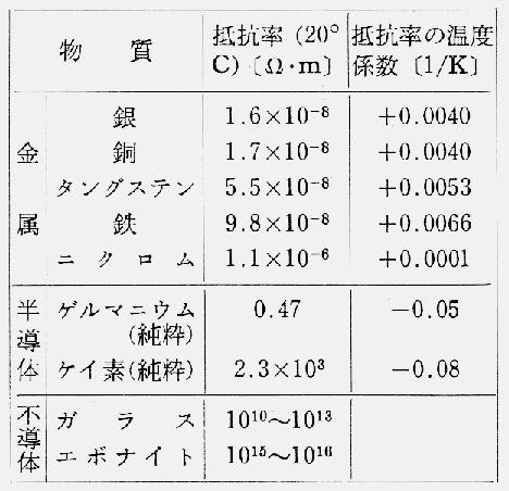 物質の抵抗率と温度係数