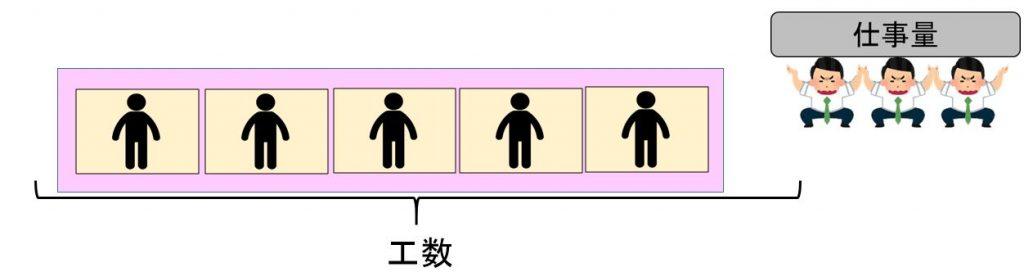 1x1.trans 作業工数の改善