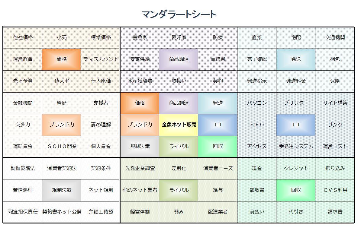 1x1.trans マンダラートシートによる目標達成【図解】