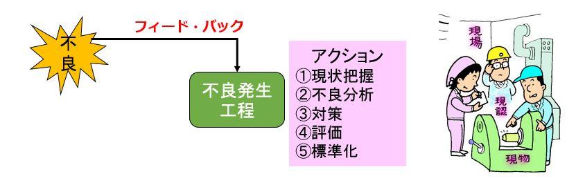 1x1.trans ポカヨケ対策 Poka yoke【図解】