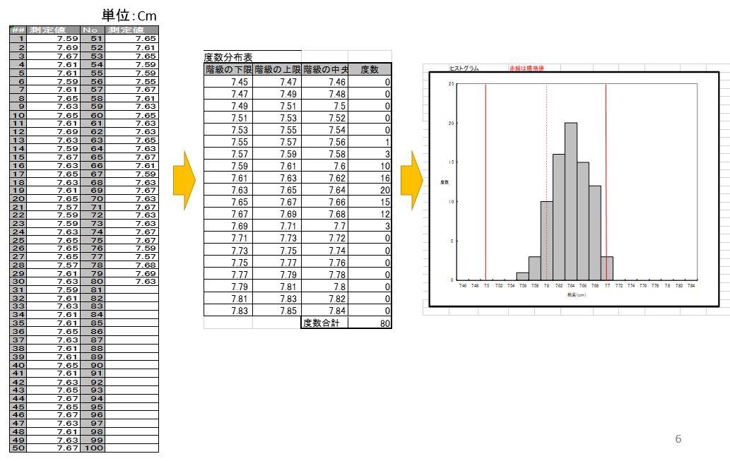 1x1.trans エクセル版 ヒストグラム(度数分布表)による工程解析 改善事例集