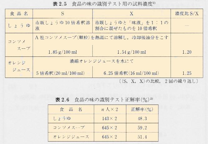 1x1.trans 官能検査の基礎 【図解】